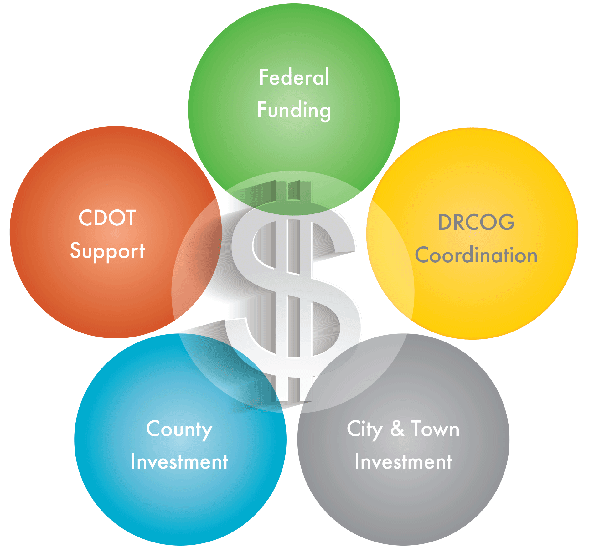 Funding support graphic