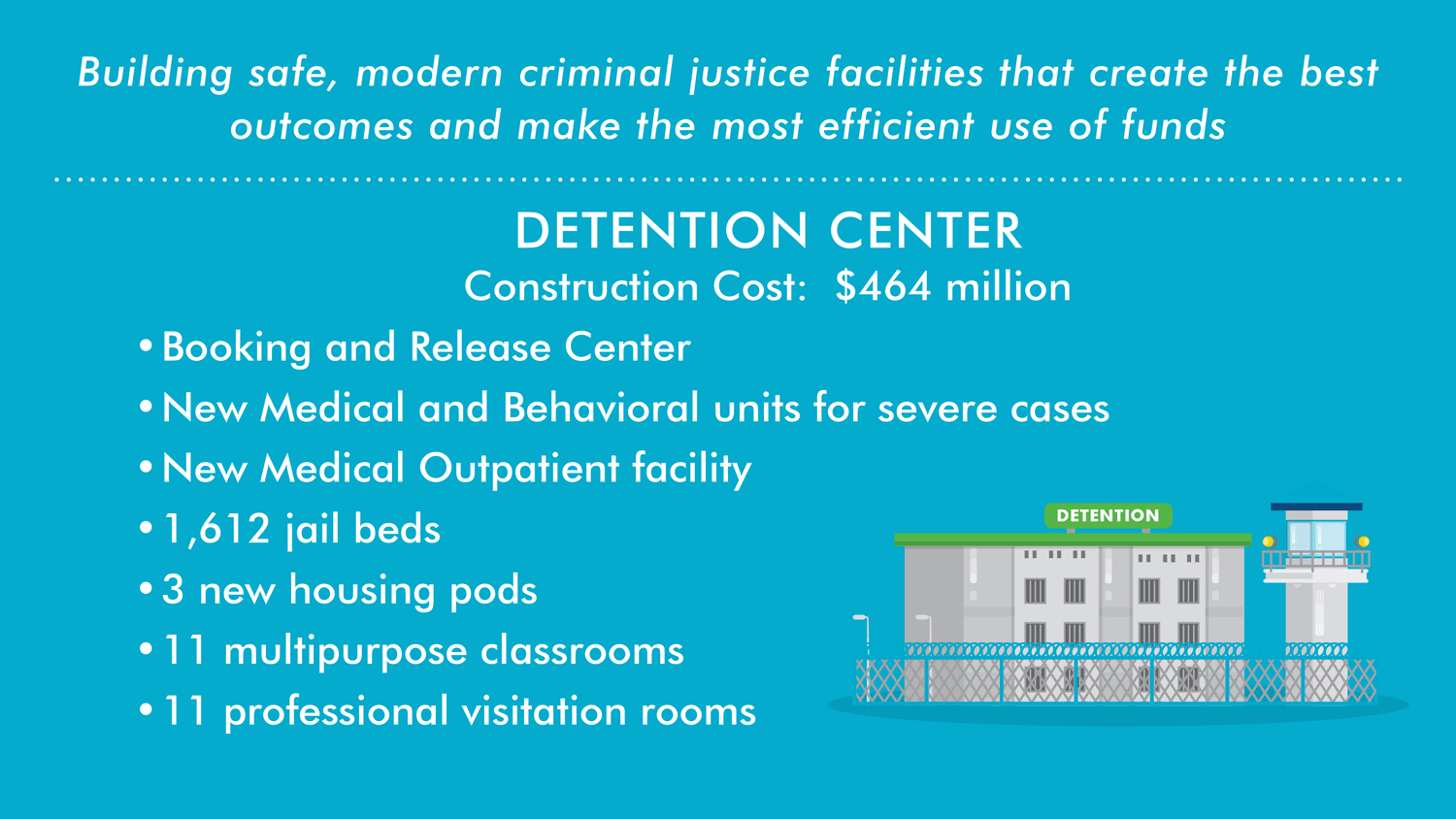 Detention Center Infographic